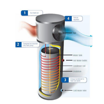 process image of how a heat pump hot water system work