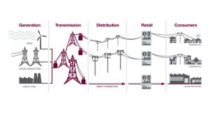 Electricity Industry Infographic Sourced from ElectraNet South Australia Transmission Network Operators