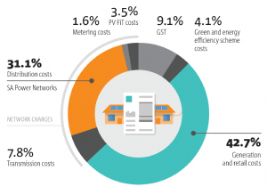 Customer-Bill-Breakdown Sourced from SAPower South Australia's Electricity Distribution Network Provider