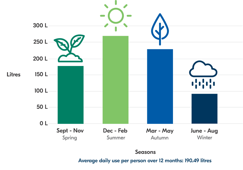 Average daily water use per person over twelve months using a bar chart to show the difference in water use across four season