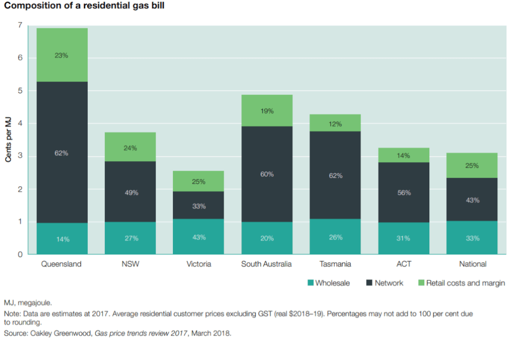 Bar graph showing the composition of typical average residential gas bills from the AER Report on the State of The Energy Market