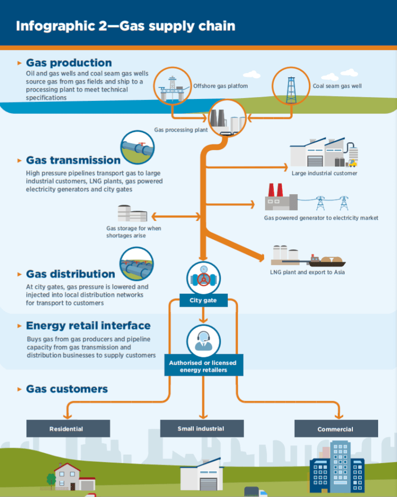 Infographic showing the National Gas Supply Chain from the AER Report on the State of The Energy Market