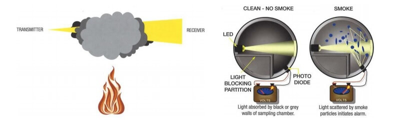 Illustration of how photoelectric alarms work showing both light obscuring and light scattering optical sensors